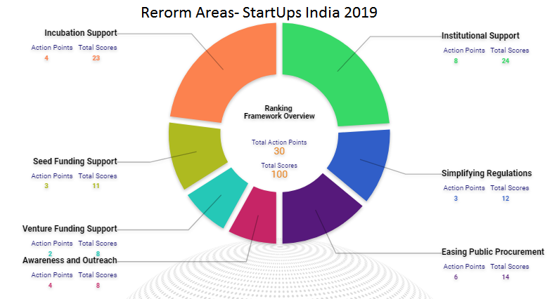 Reform areas for startups India 2019, Government of india
