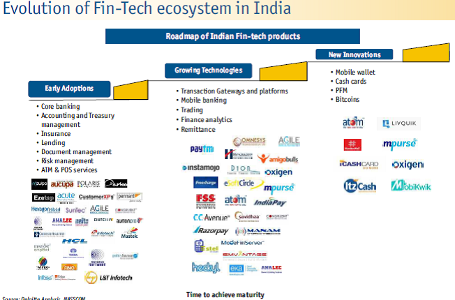 Fintech startups Ecosystem in India