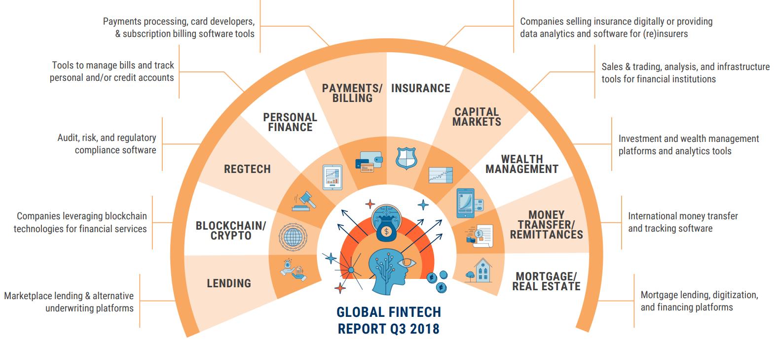 Global fintech report Q3, 2018