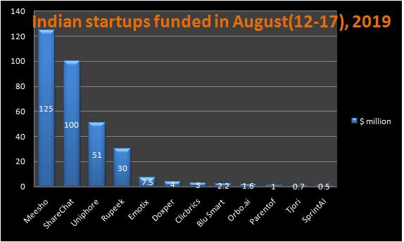 Indian startups funding -2nd week August 2019