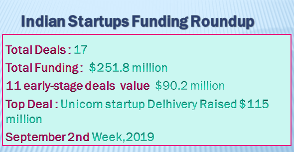 Indian startups Funding highlight 2nd week of September