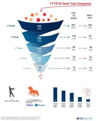 Venture Capital Funnel