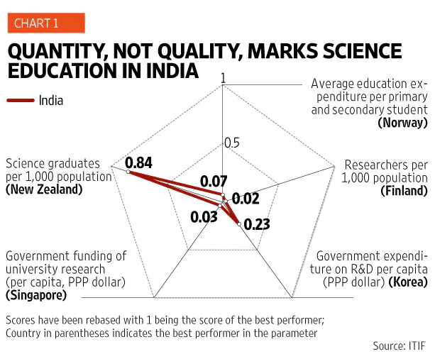 Education level in India world score
