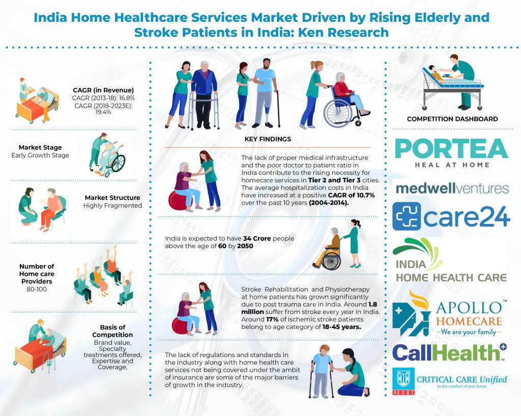 Indian Home healthcare services market infographic