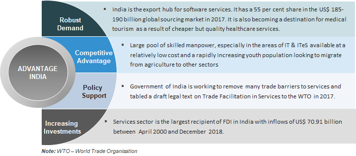 Business Advantage in India released by WTO