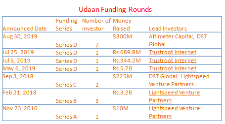 Fund raised by startup Udaan Funding rounds