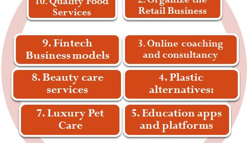 Top 10 startups business ideas