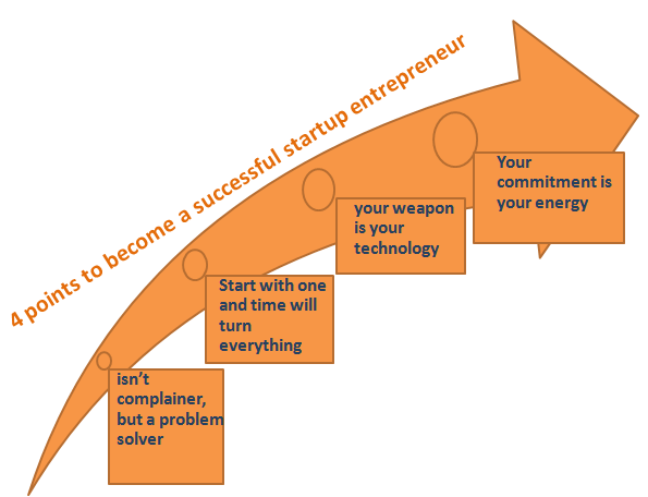 4 points of successful startup entrepreneur