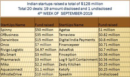 Fundraising data of indian startups in 4th week september 2019.