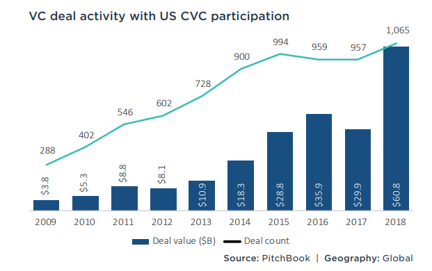 Corporate Venture Capital (CVC) investment in US Startups data 2009-2018.