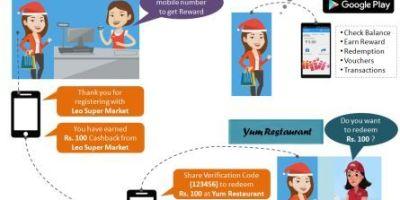 multi-merchant reward platform Slingloft flowchart