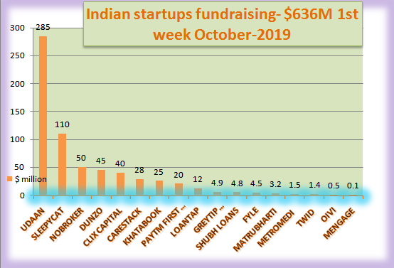 Indian startups fundraising figures. Weekly data. 1st week Oct-2019