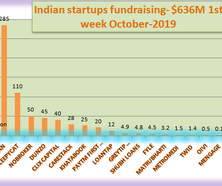Indian Startups fundraising, 1st week october-2019.