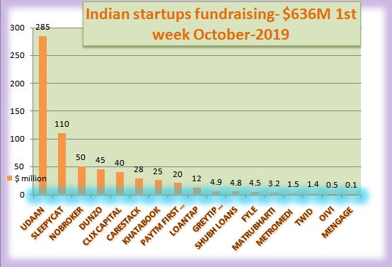 Indian Startups fundraising, 1st week october-2019.