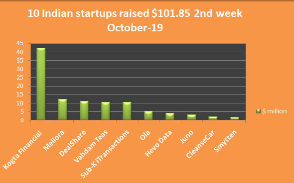 Indian startups fundraising- 2nd week of October-19