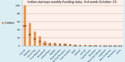 20 Indian startups fundraising figures, weekly data, 3rd week october-19.