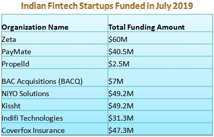 Funding figures of Fintech startups funded in july 2019