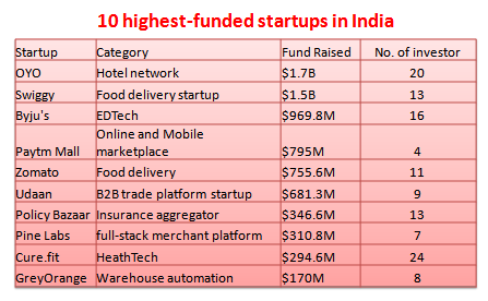 10 Top funded Indian startups: OYO, Swiggy, Byju's, PayTm Mall, Zomato, Udaan, Policy Bazaar, Pine Labs, Cure.fit and GreyOrange.
