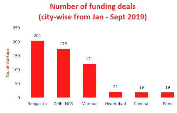 Top funded Indian startups city wise number of deals -first nine month-2019