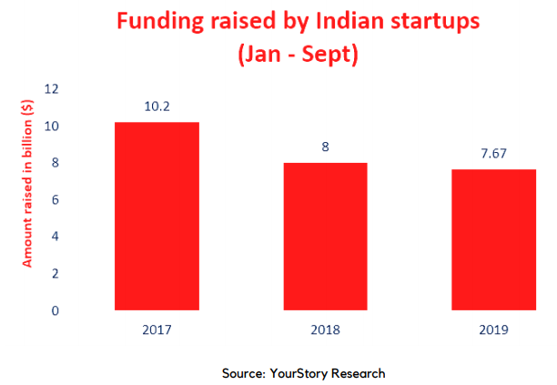 Funding raised by Indian startups- first 9 month-2019