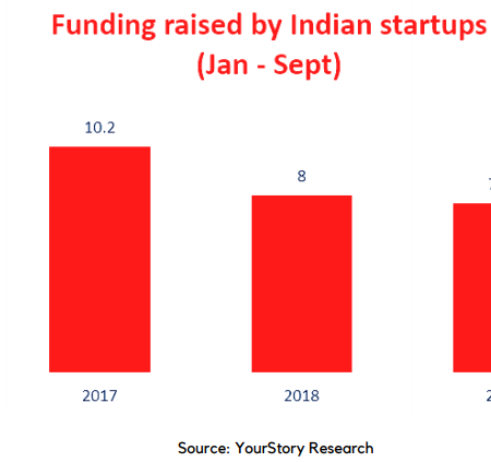 Indian startups fundraising report- first nine month-2019
