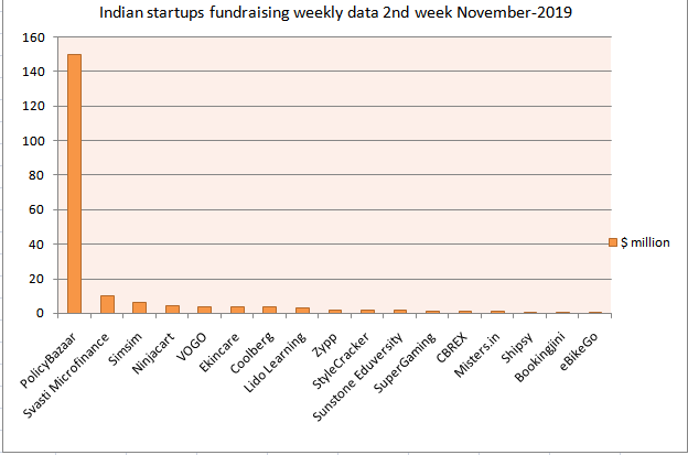 Indian startups funding weekly data 2nd week Nov-2019