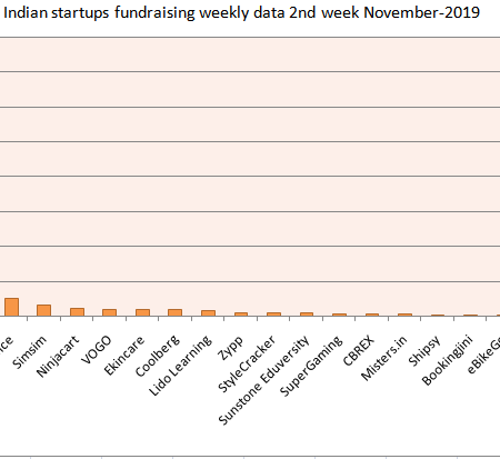 Indian startups funding-data 2nd week November-2019