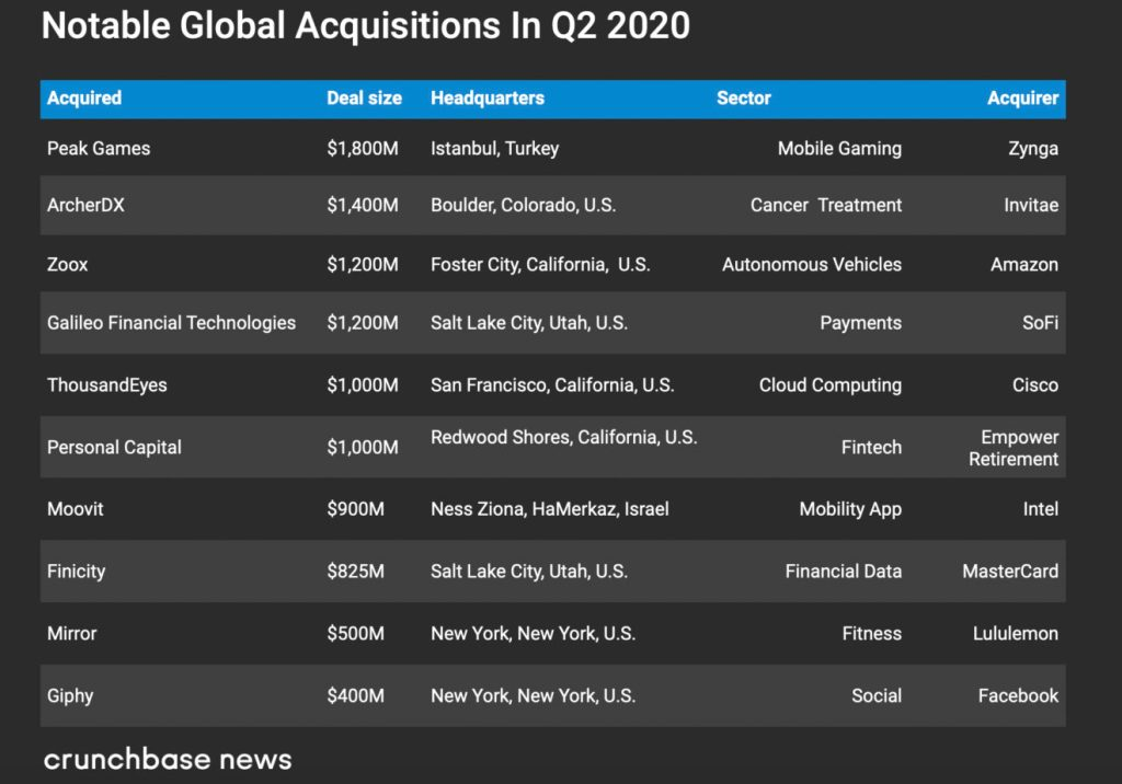 Global Acquisitions in Q2 2020