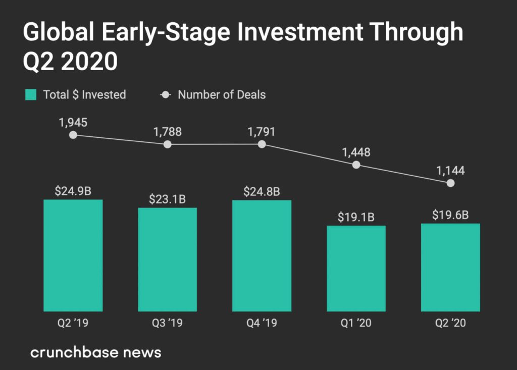 Global Early stage investment in Q2 2020