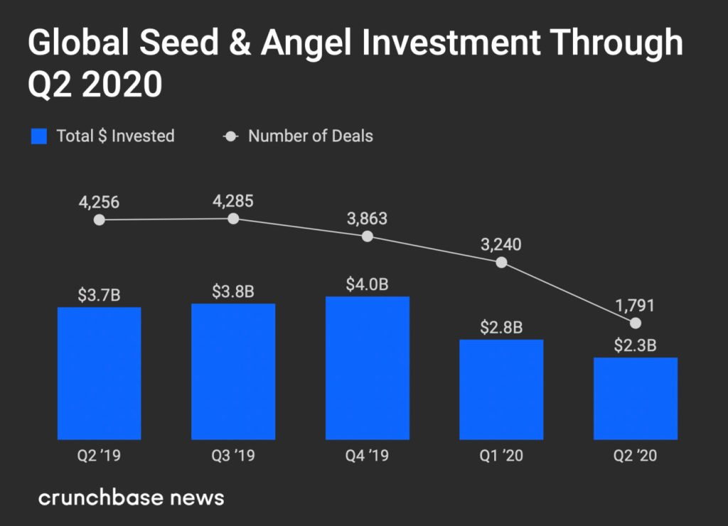 Global Seed and Angel investment in Q2 2020