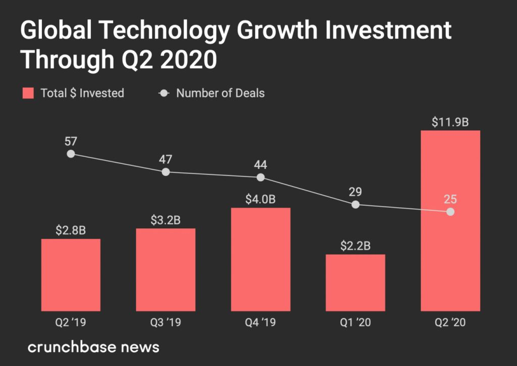 Global Technology Growth investment in Q2 2020