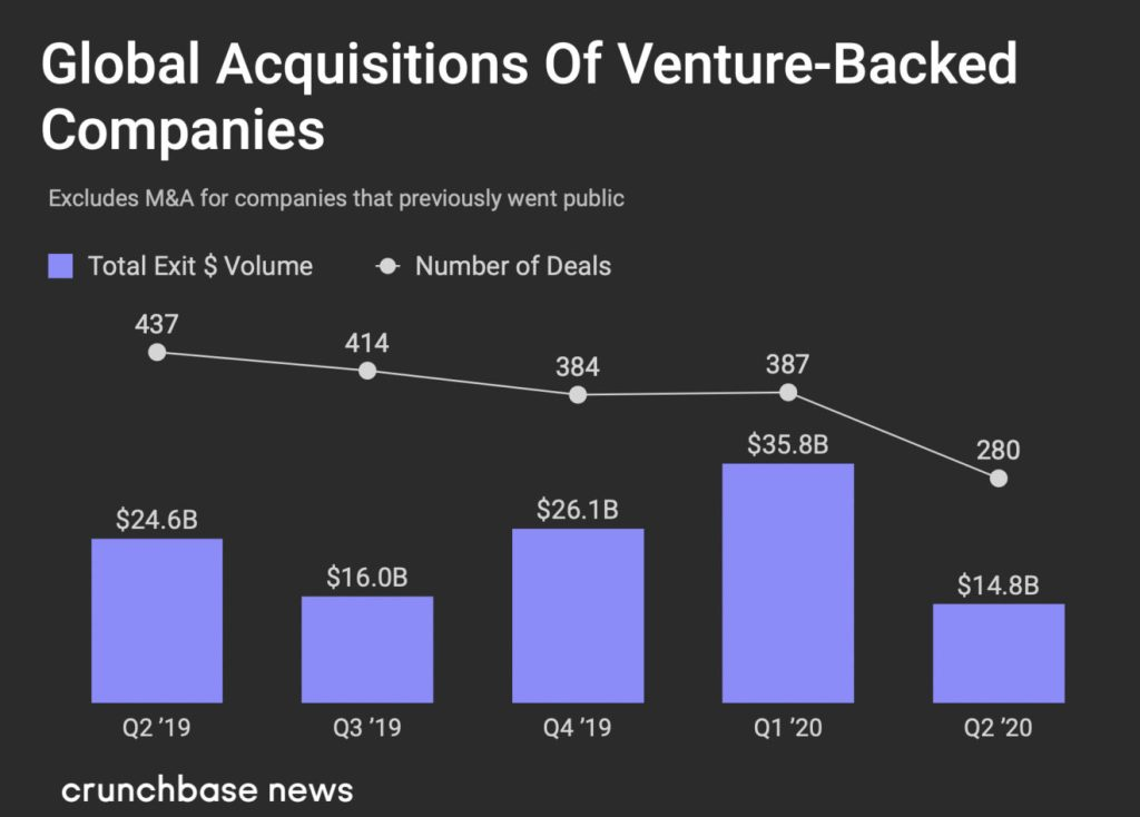 Global Acquisitions by Venture backed Companies in Q2 2020