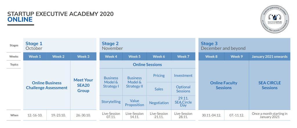 Startup Executive Academy 2020 Online