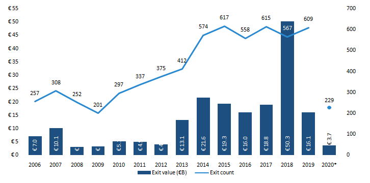 European VC exit activity