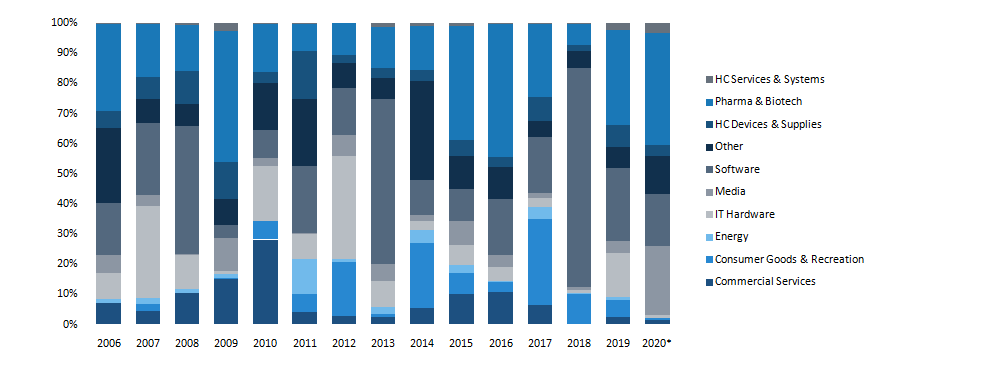 European VC exits (€B) by sector