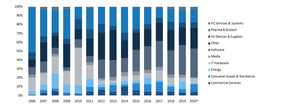 European VC deals (€B) with CVC participation by sector