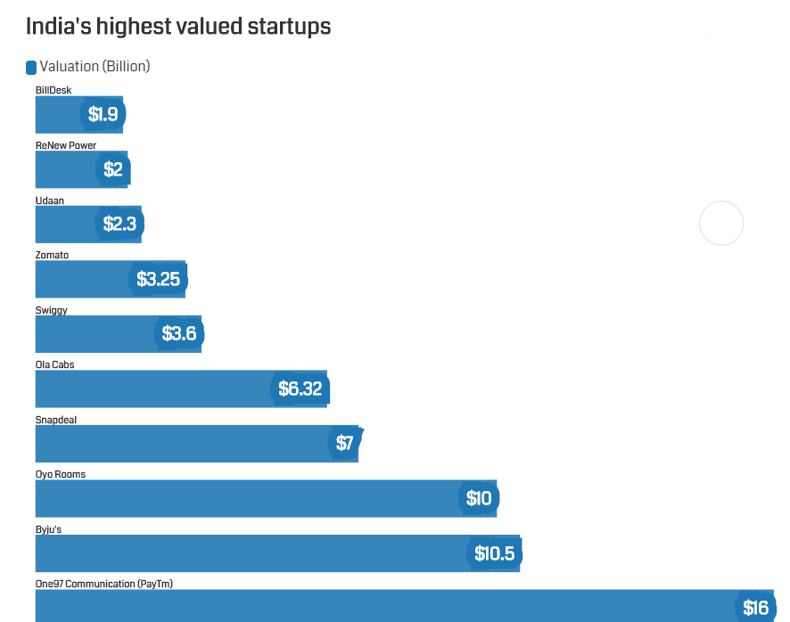 Top Indian Startups by Valuation
