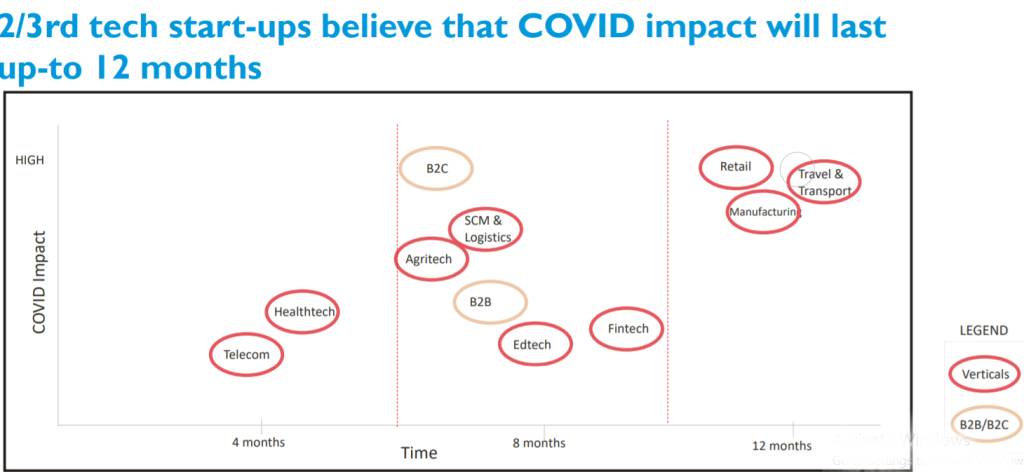 Covid-19 Impact on Indian tech startups