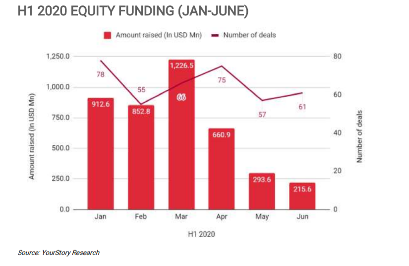 H1 2020 Indian startups EQUITY FUNDING