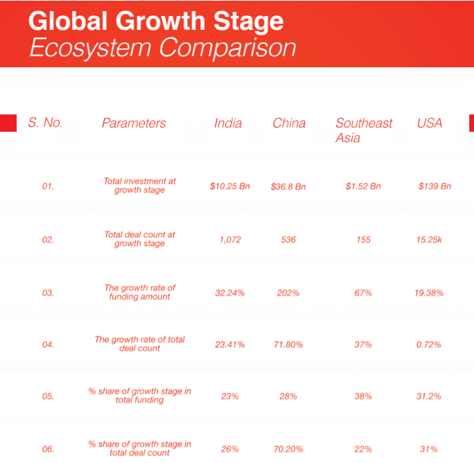 Global comparison with Indian startups growth