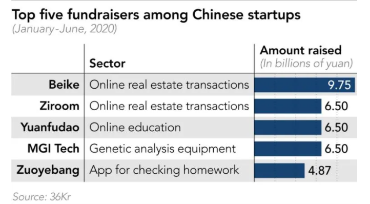 Top 5 Chinese startups fundraiser