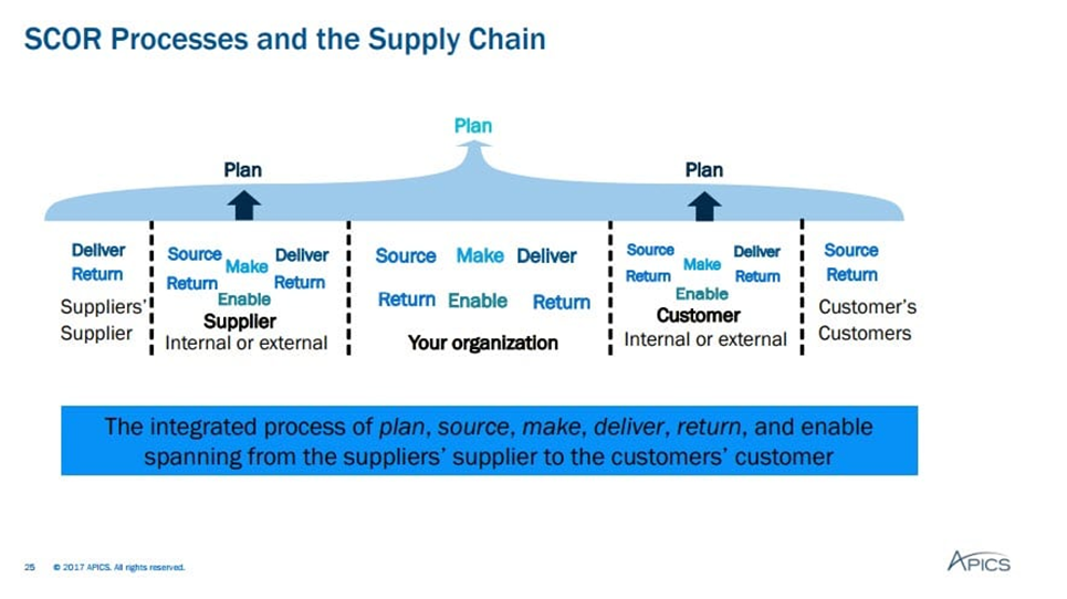 SCOR processes and the Supply Chain