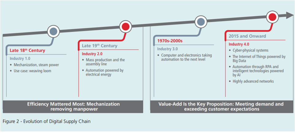 Evolution of Digital Supply Chain
