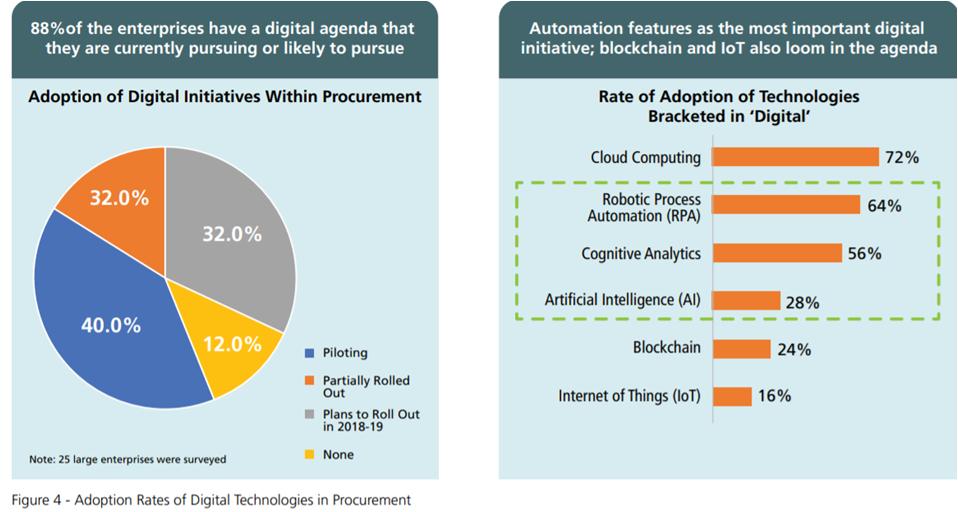 Adoption Rates of Digital Technologies in Procurement
