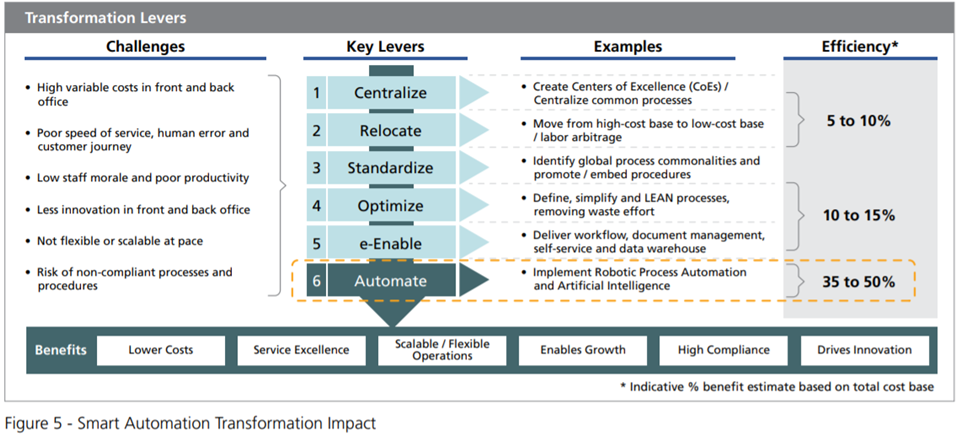 Smart Automation Transformation Impact