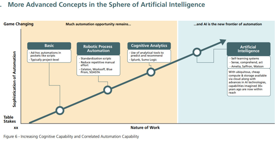 Sphere of AI, Automation Capability