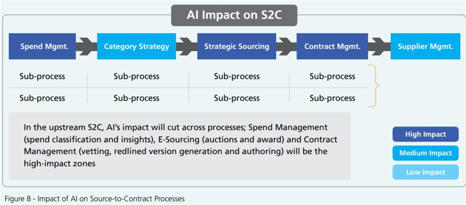 AI impact on S2C