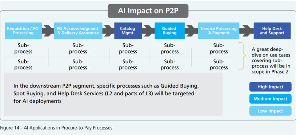 AI impact onP2P