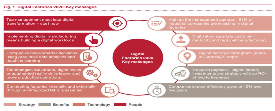 Digital Factories 2020- Key messages