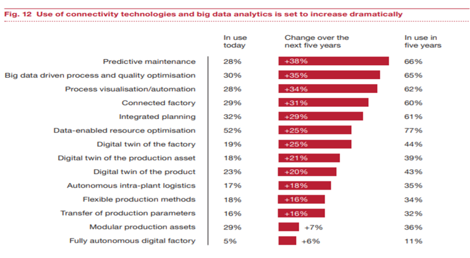 Use of connectivity technologies and big data analytics is set to increase dramatically